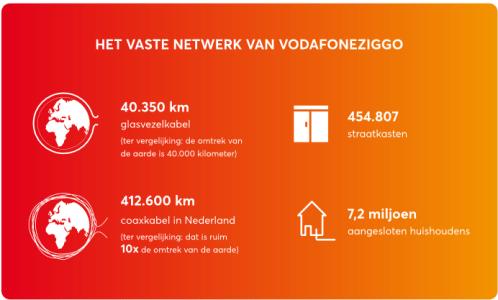Weergave vaste netwerk VodafoneZiggo