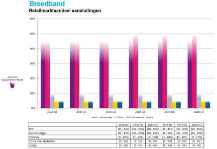 telecomonirotmarktaandeel.png