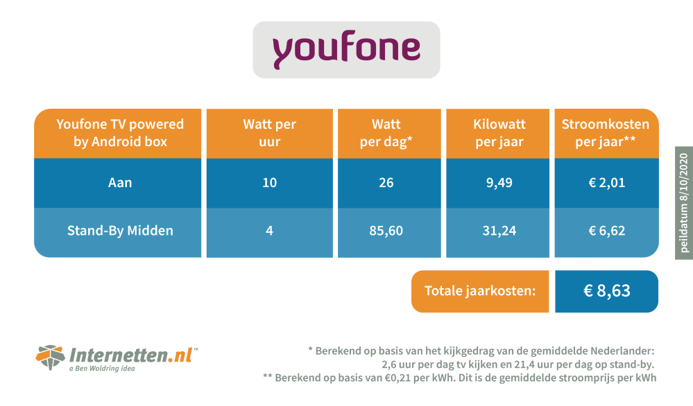 infographic-internetten-mediabox-youfone-0.png