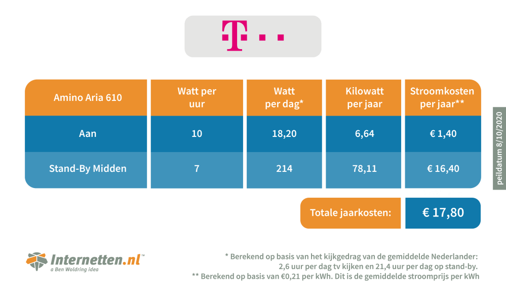 infographic-internetten-mediabox-t-mobile-0.png