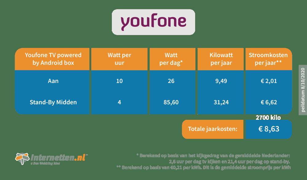 infographic-internetten-mediabox-youfone-0.png