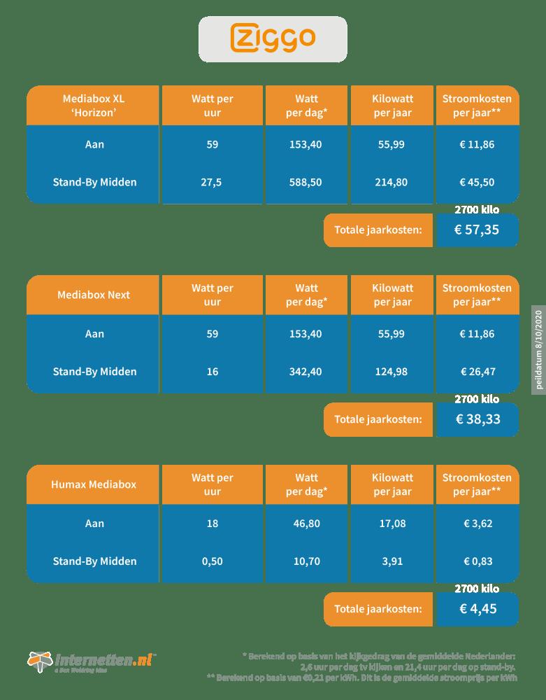 infographic-internetten-mediabox-ziggo-0.png