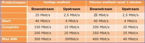 Ziggo-internetsnelheid-2-10-2017.jpg