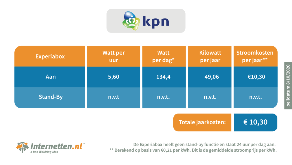 Infographic mediabox KPN